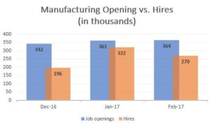 It Might Be More than a 'Skills Gap'